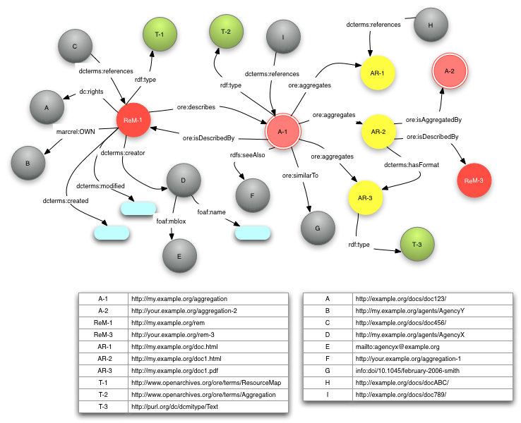 Resource Map Implementation In RDFa