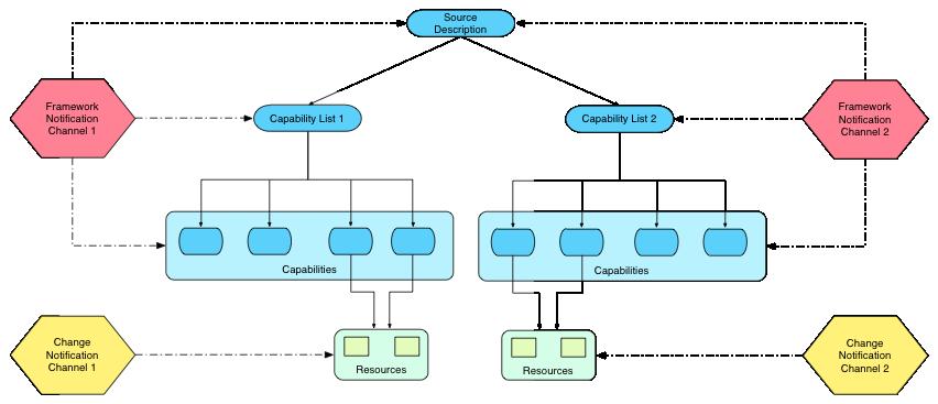 ResourceSync Framework Specification - Notification